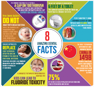facts about dentistry