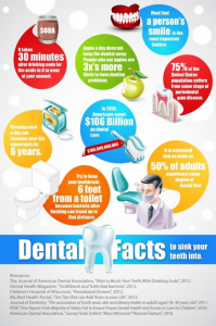 dental facts 2