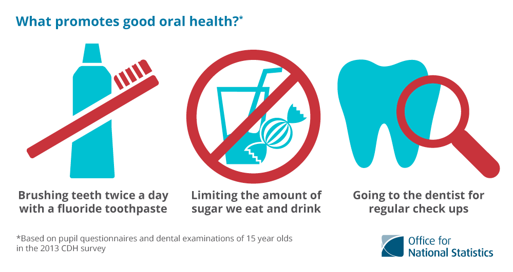good dental health facts